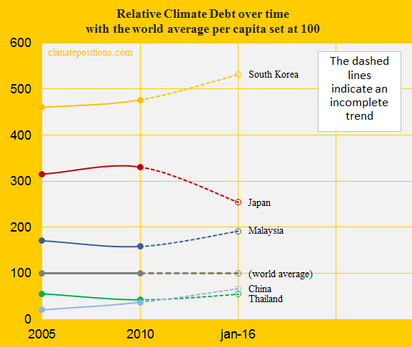 Japan, Relative Climate debt, China, South K, Malay, Thail.