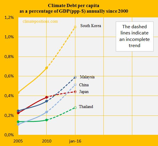Japan, Share of GDP, China, South K, Malay, Thail.