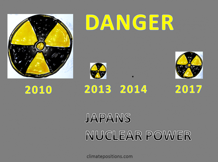 Japans Climate Debt after the Nuclear Power shutdown