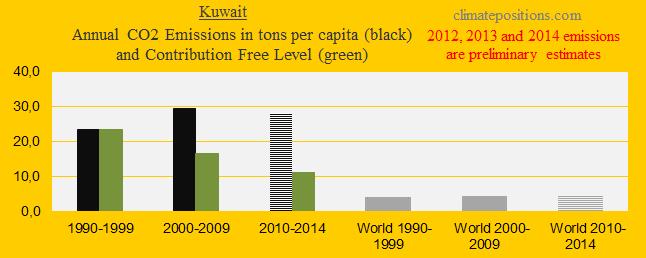 Kuwait, CO2 in decades