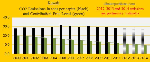 Kuwait, CO2