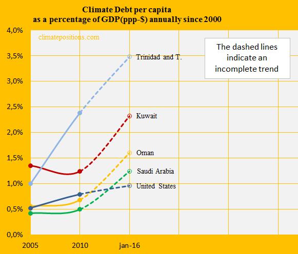 Kuwait, Share of GDP, Saudi A, Oman, United S, Trinidad