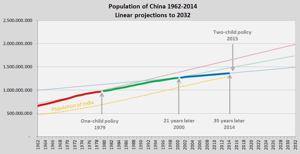 Population of China 1962-2014
