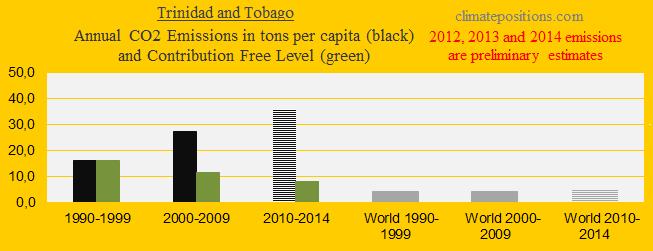 Trinidad and Tobago, CO2 in decades
