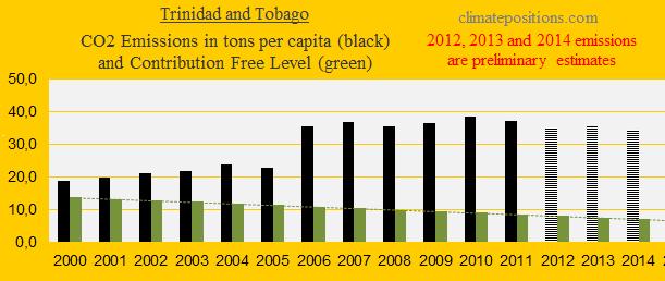 Trinidad and Tobago, CO2