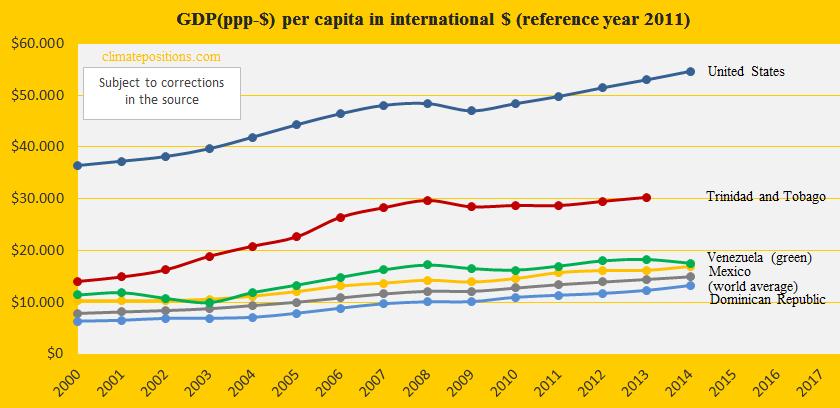 Trinidad and Tobago, GDP, United S, Mex, Venezu, Dom. R.