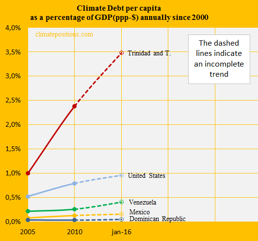 Trinidad and Tobago, Share of GDP, United S, Mex, Venezu, Dom. R.