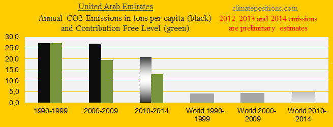 United Arab Emirates, CO2 in decades