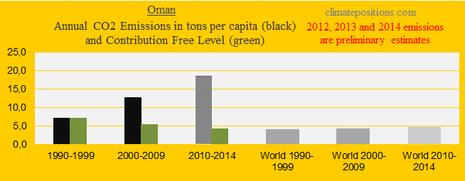 Oman, CO2 in decades