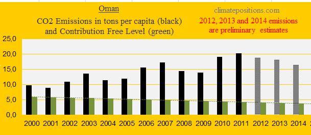 Oman, CO2