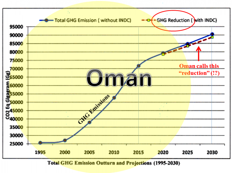 Climate Debt: Oman ranks 5th (more emissions to come!)