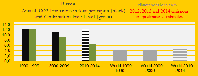 Russia, CO2 in decades