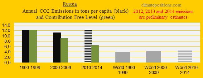 Russia, CO2 in decades