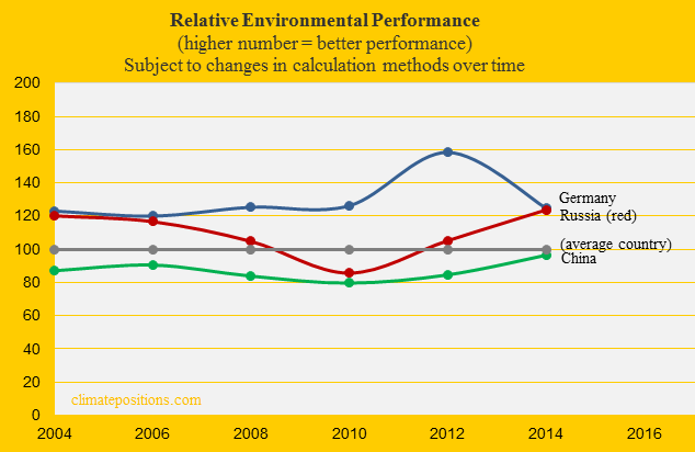 Russia, Environmental Performance, China, Germ,