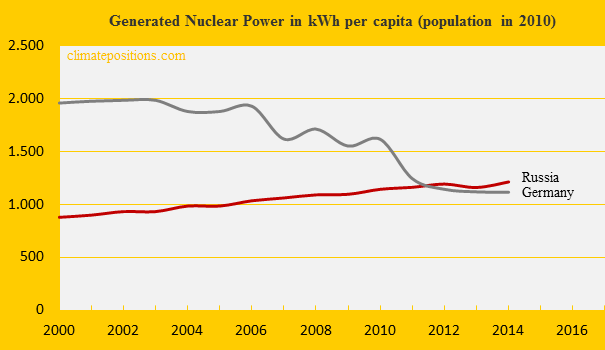 Russia, Nuclear Power, Germany