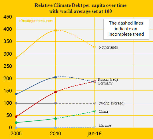 Russia, Relative Climate Debt, China, Germ, Neth, Ukr.