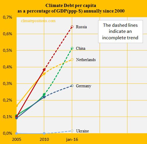 Russia, Share of GDP, China, Germ, Neth, Ukr.