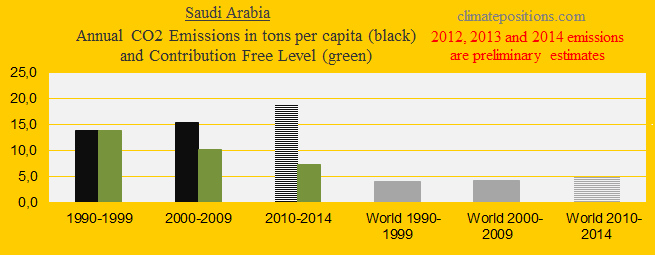 Saudi Arabia, CO2 in decades