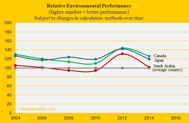 Saudi Arabia, Environmental Performance, Canada, Japan