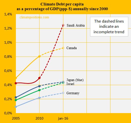 Saudi Arabia, Share of GDP, Canada, Japan, Germany, Israel