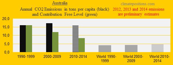 Australia, CO2 in decades