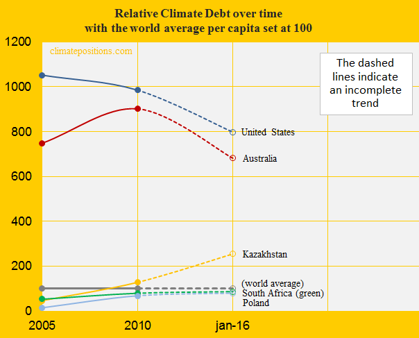Australia, Relative Climate Debt, Kaz, South A, United S, Poland
