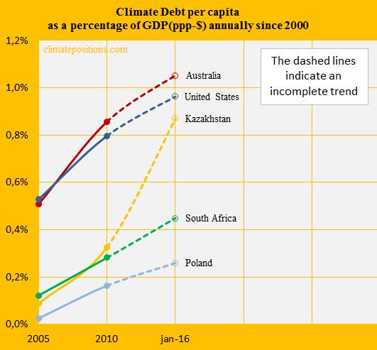 Australia, Share of GDP, Kaz, South A, United S, Poland