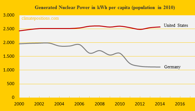 Germany, Nuclear Power, United States