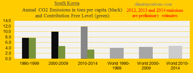 South Korea, CO2 in decades - Kopi
