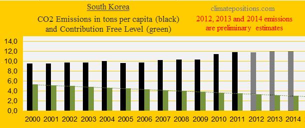 South Korea, CO2