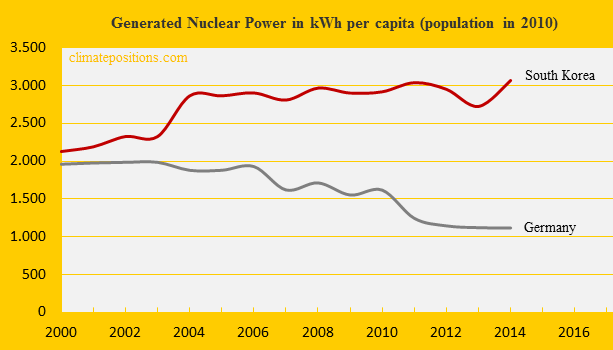 South Korea, Nuclear Power, Germany