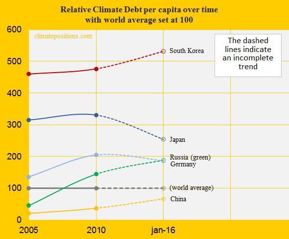 South Korea, Relative Climate Debt, China, Russia, Japan, Germany