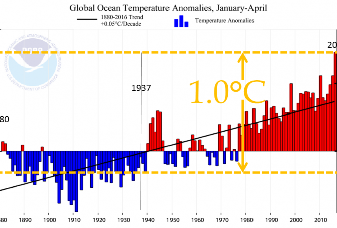 Global ocean temperature January-April 2016 is scary news too (see the graph 1880-2016)