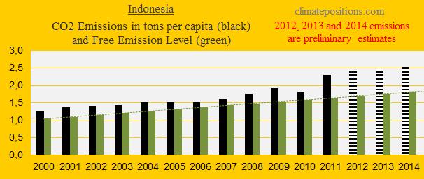 Indonesia, CO2
