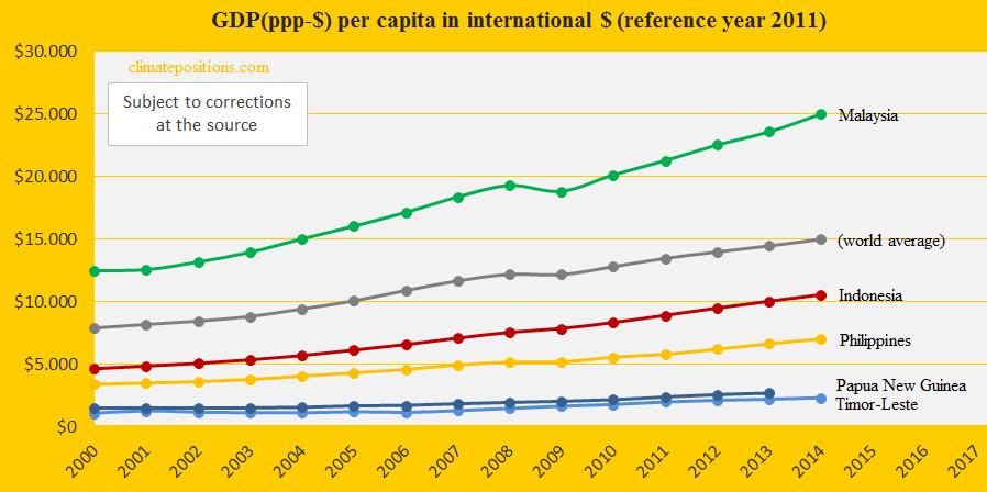 Indonesia, GDP, Malaysia, Philippines, Papua New Gunea, Timor-Leste