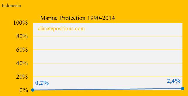 Indonesia, Marine protection