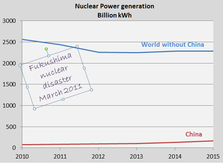 World's Nuclear Power generation 2015: 1.3% growth compared to 2014