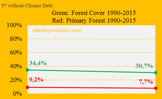 Primary Forests, 57 without Climate Debt, new