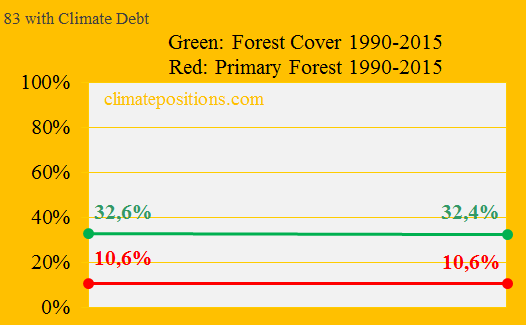 Primary Forests, 83 with Climate Debt