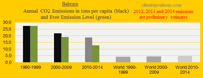 Bahrain, CO2 Emissions in decades - Kopi