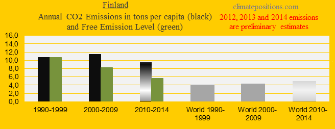 Finland, CO2 in decades.