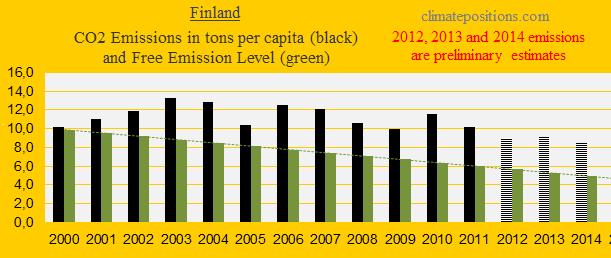 Finland, CO2