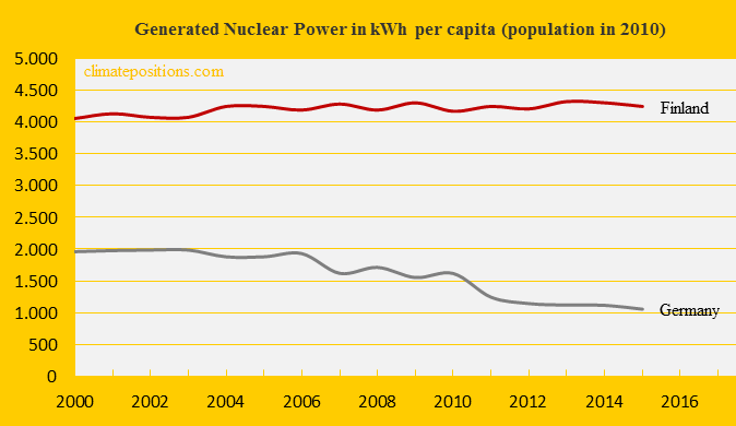 Finland, Nuclear Power, Germany