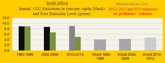 South Africa, CO2 in decades