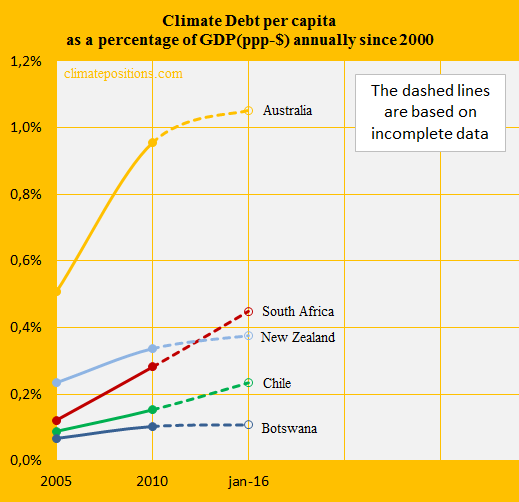 South Africa, Share of GDP, Australia, New Zealand, Chile, Botswana