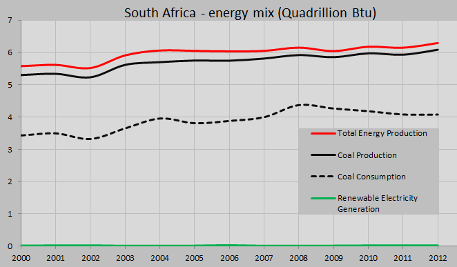 South Africa, energy mix