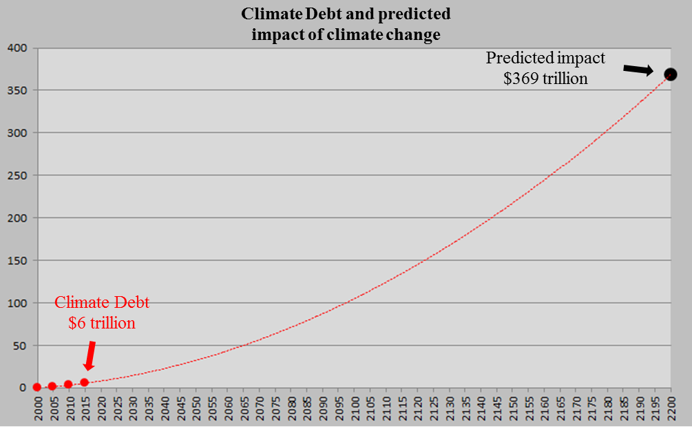 Climate Debt and Predicted impact by 2200