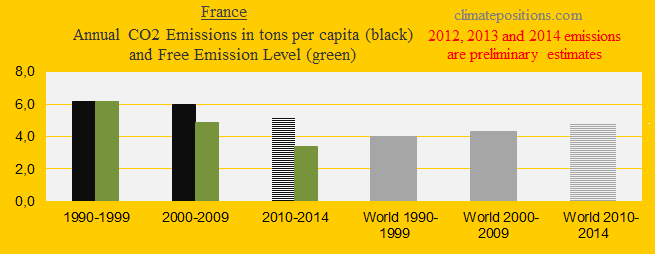 France, CO2 in decades