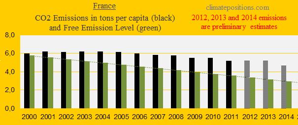 France, CO2
