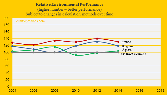 France, Environmental Performance, Belgium, Algeria